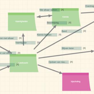 Concept map als instrument voor onderzoek over kennis en leren